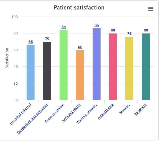 graph illustrating patient satisfaction