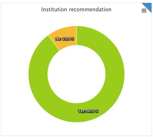 graph illustrating institutional recommendations