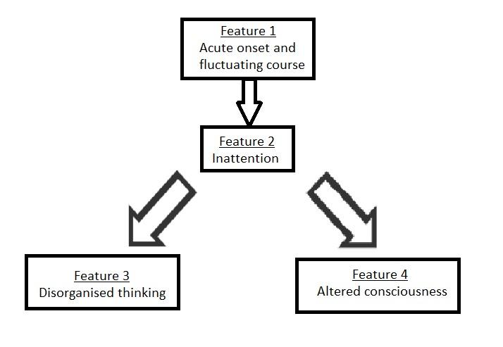simple flow diagram of pathway
