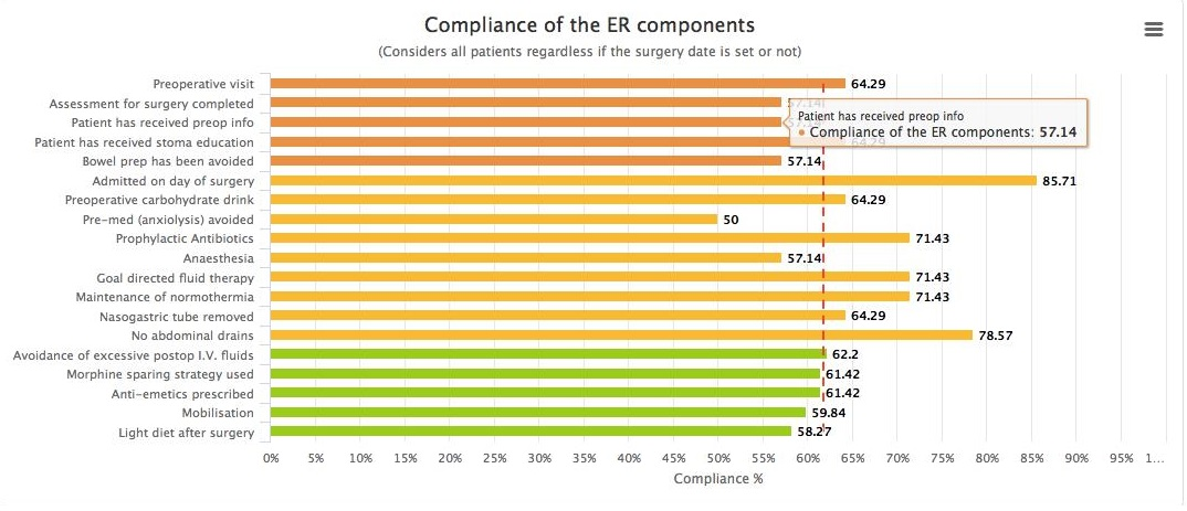 graph illustrating compliance of the enhanced recovery components