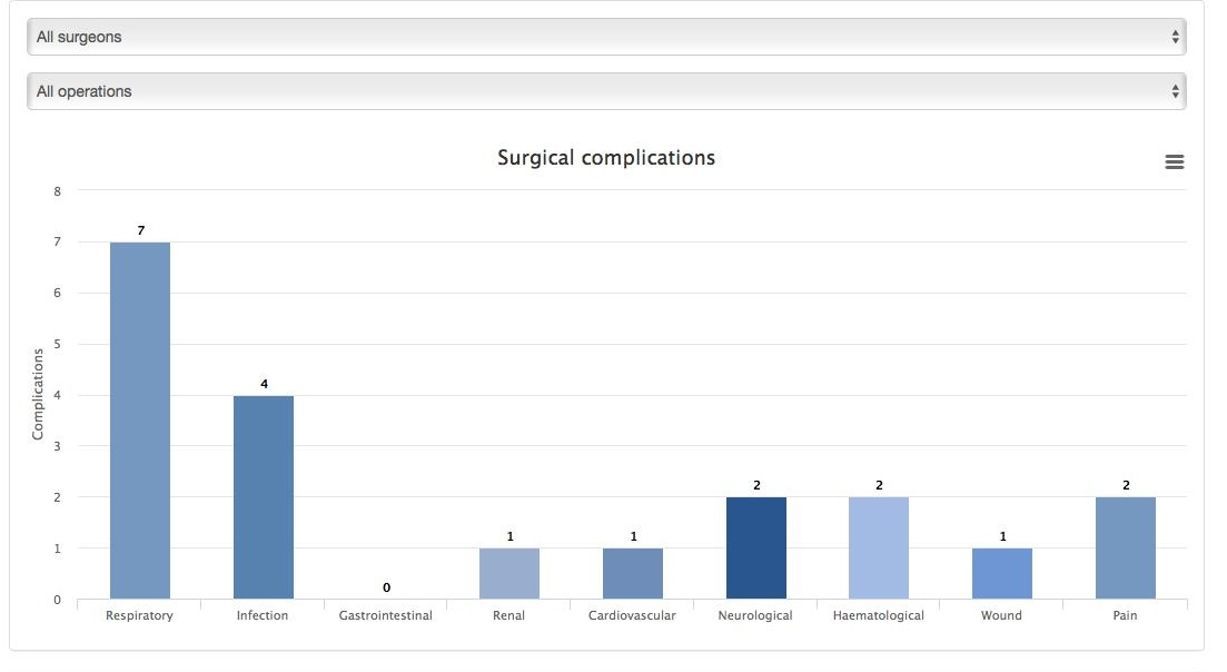 graph illustrating the rate of surgical complications